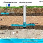 Специфика и плюсы бурения артезианской скважины на приусадебном участке